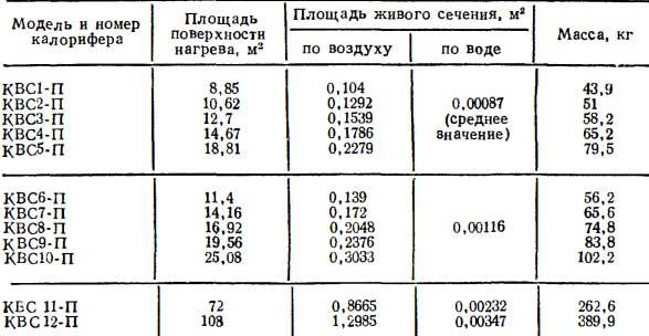 Технические данные калориферов