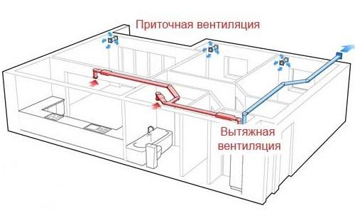 Принцип работы общеобменной вентиляции