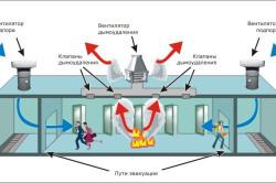 Система дымоудаления зданий