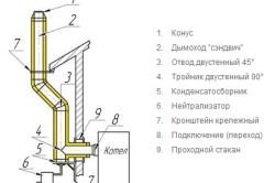 Схема удаления продуктов сгорания