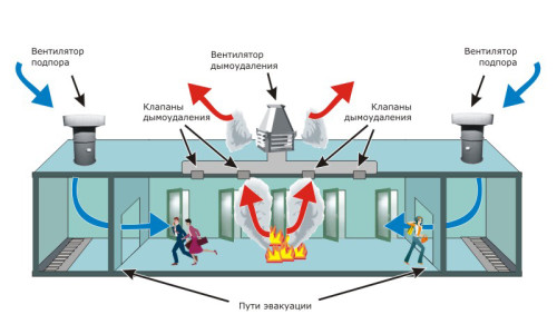 Принцип работы системы дымоудаления