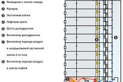 Схема системы дымоудаления многоэтажного здания