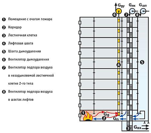 Схема системы дымоудаления