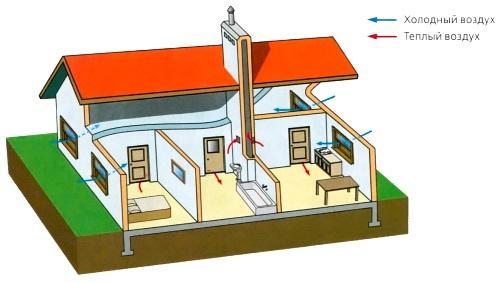 инструкция по эксплуатации системы вентиляции здания