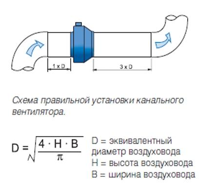 Вентилятор приточки на схеме