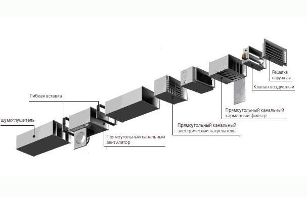 Схема набора оборудования для приточной вентиляции