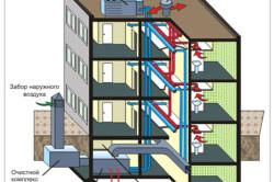 Схема правильной работы вентиляции в доме