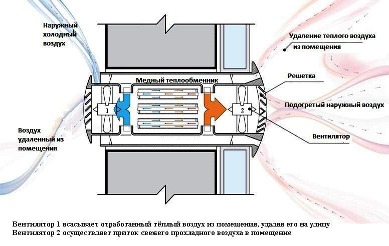 Подключение вытижного вентилятора Архив - Форум