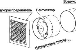 Место установки вентилятора