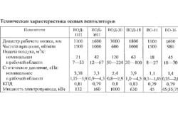 Технические характеристики осевых вентиляторов