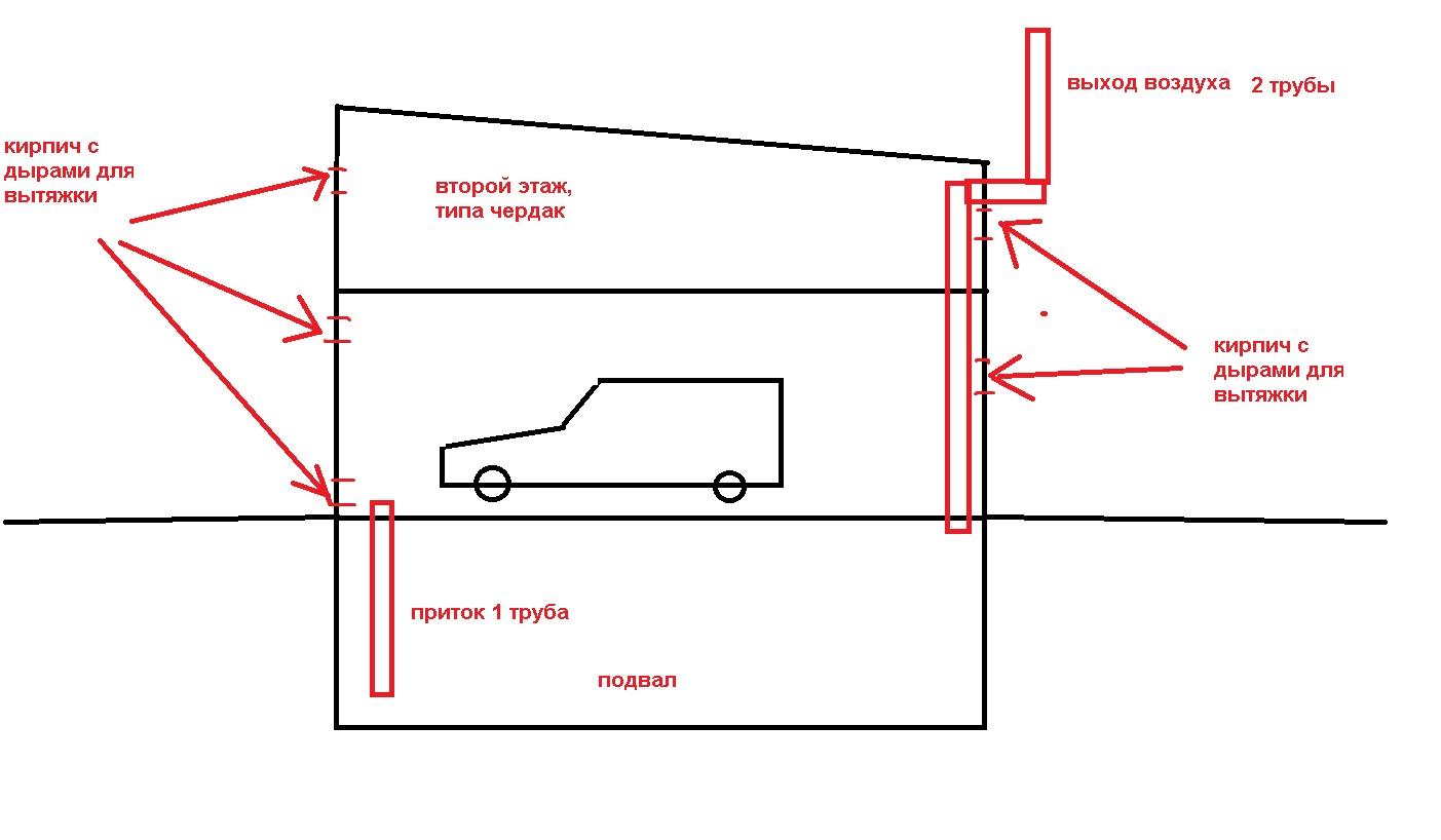 вентиляция в гараже с подвалом