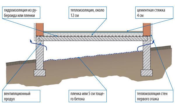 Схема вытяжки подполья