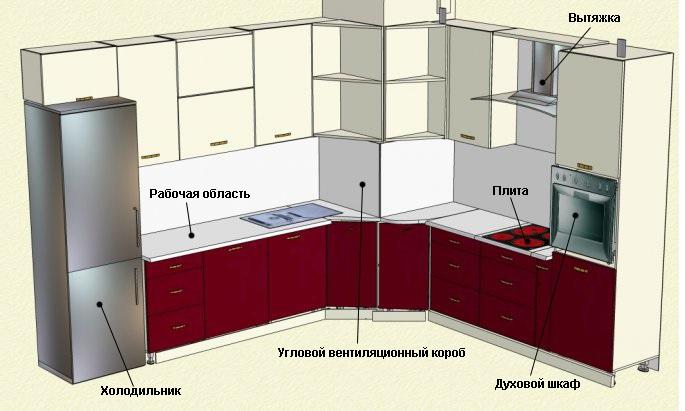 Схема трапеции кухни