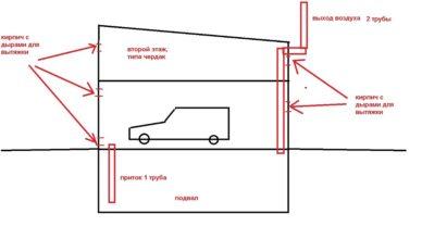 Вентиляция в металлическом гараже гаражи на никулинской купить